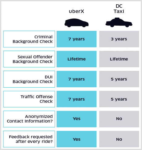 Digital-marketing-trends-Uber-x